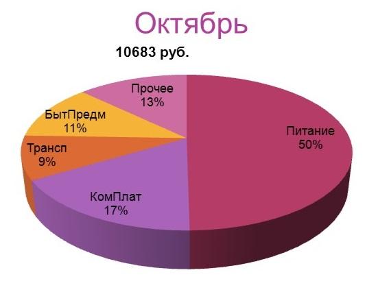 Экономия домашнего хозяйства_октябрь