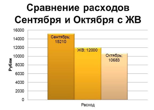 Экономия домашнего хозяйства, сравнение