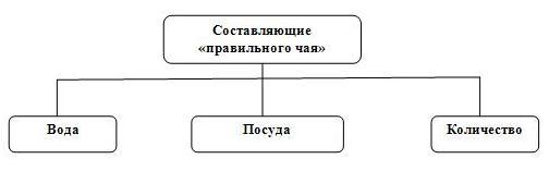 Как создать презентацию, схема