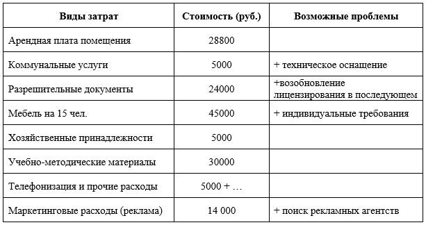 Основные первоначальные затраты
