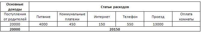 Доходы_расходы студента