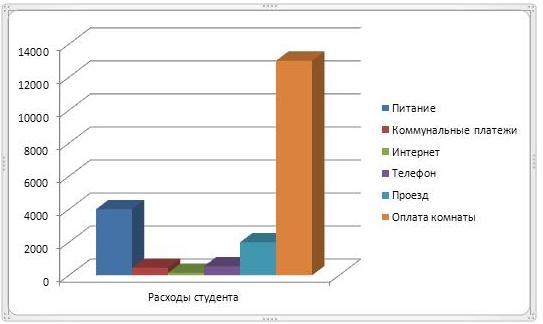 График доходов и расходов студента