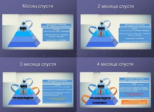 Этапы финансовой пирамиды