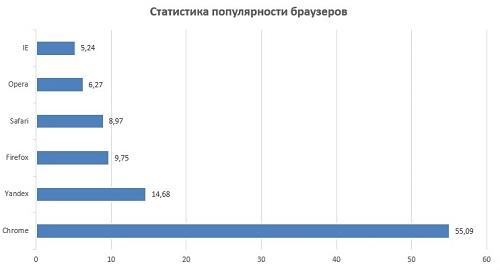 Статистика популярности браузеров