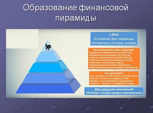 Образование финансовой пирамиды