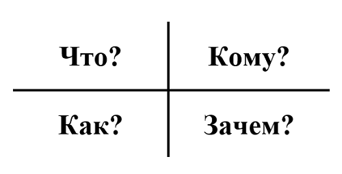 Четыре вопроса
