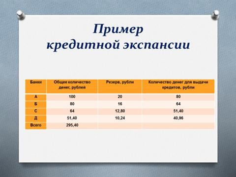 Пример кредитной экспансии