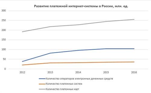 Развитие платежной системы в России