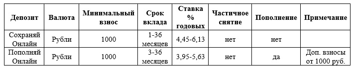 Процентные ставки и вклады
