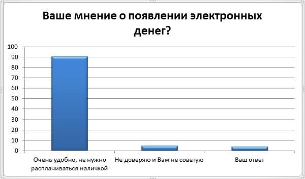 Ваше мнение об электронных деньгами