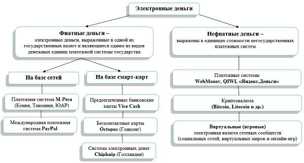Классификация электронных денег