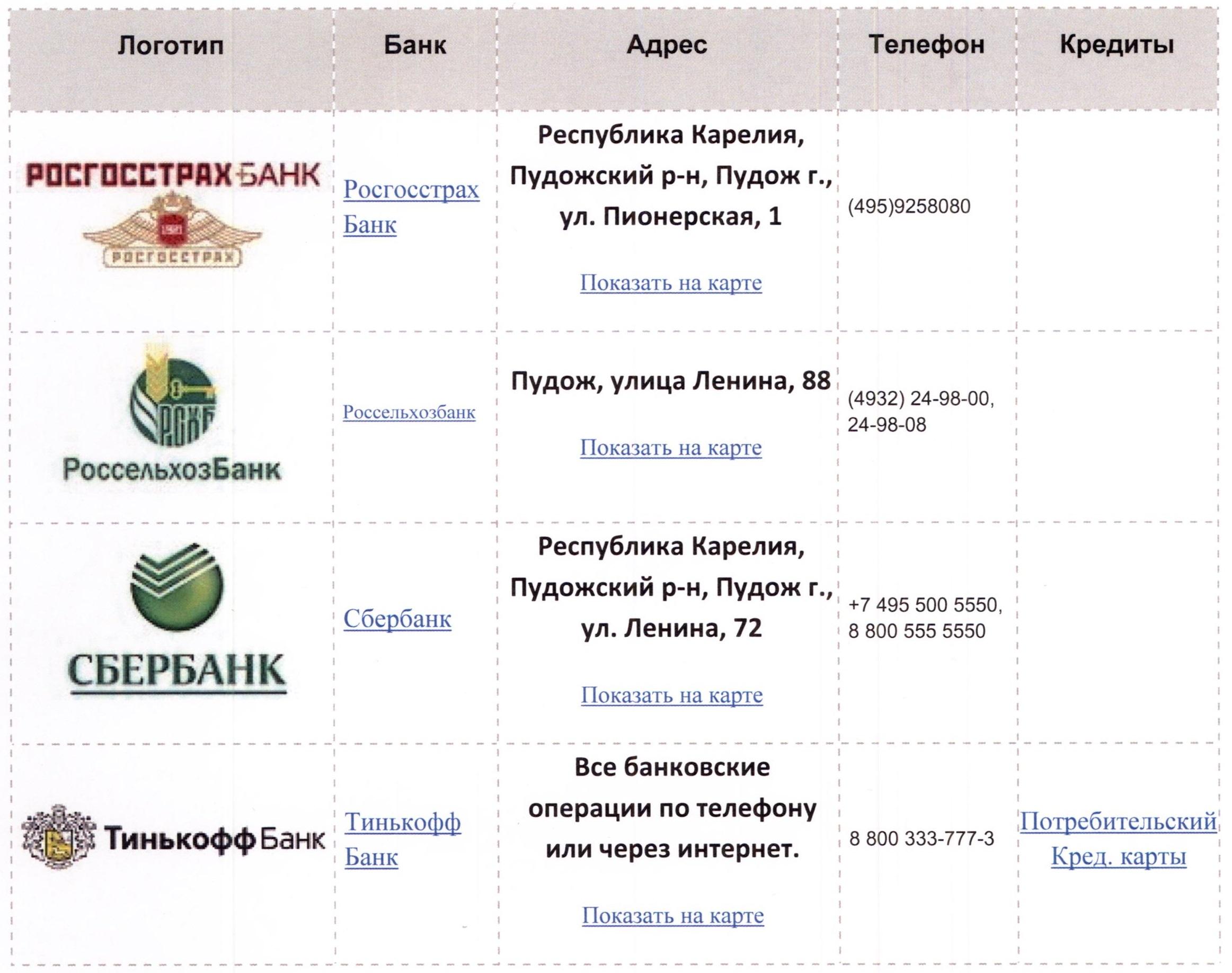 Список банков города Пудож