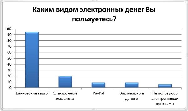 Виды электронных денег