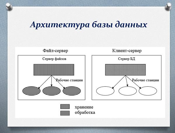 Архитектура баз данных