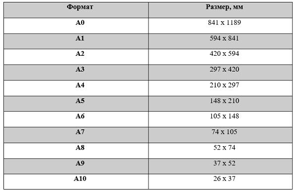 Таблицы форматов
