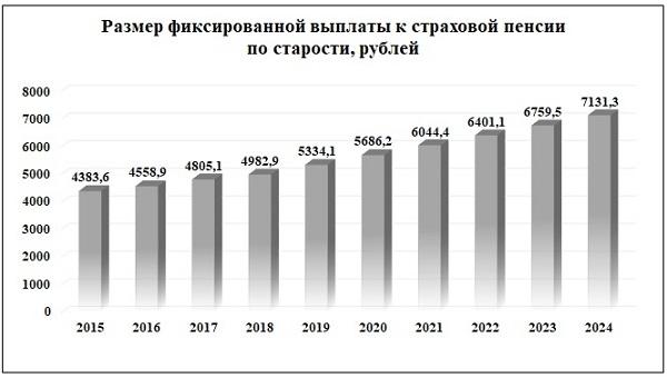 Размер фиксированной пенсии